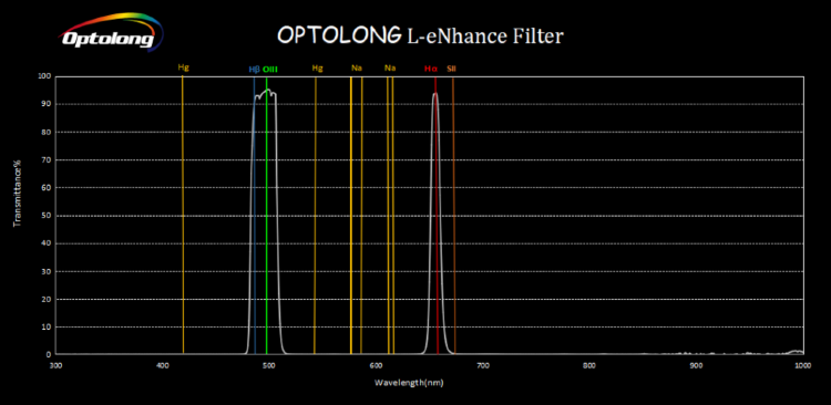 "Фильтр Optolong L-eNhance (2"")"